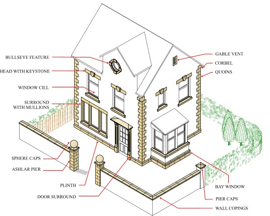 House Components